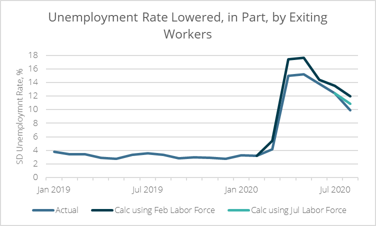Economy in crisis: Closer look at August employment report reveals troubling trend